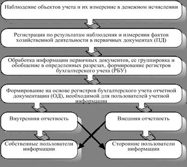 Реферат сущность и содержание бухгалтерского учета 8881