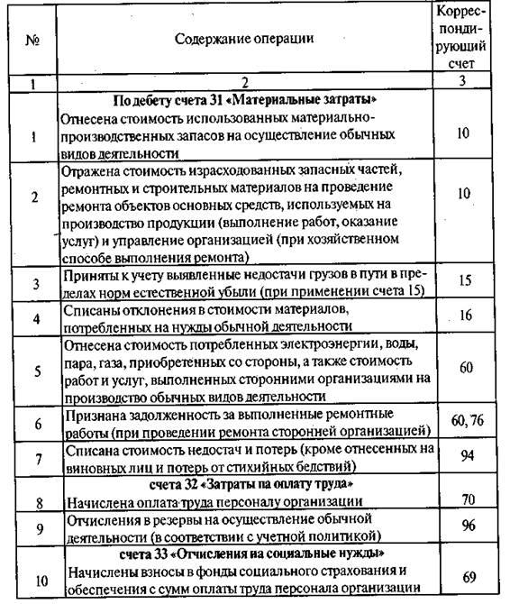 Бухгалтерский баланс реферат в 8 страниц 9451