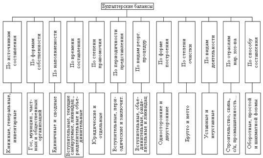 составьте схему группировки балансов по времени составления использует