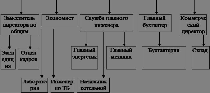 инструкция хлебокомбинат должностная
