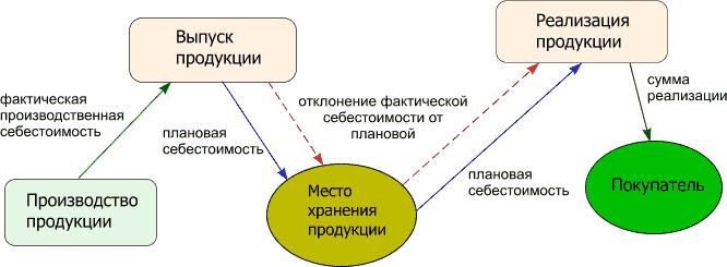 Реализация товара ниже себестоимости рк