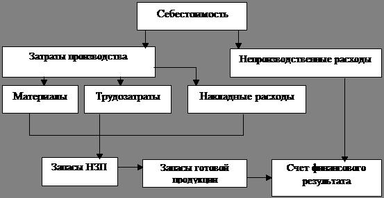 Реферат Калькуляция себестоимости с полным распределением затрат  А Калькуляция себестоимости с полным распределением затрат