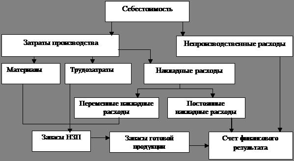 Реферат Калькуляция себестоимости с полным распределением затрат  Рисунок 1 Схема калькуляции себестоимости в двух системах 3 с 257