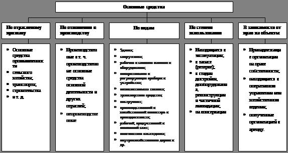Реферат Анализ эффективности использования основных средств all  Рис 1 1 Классификация основных средств