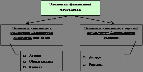 Реферат Международные стандарты финансовой отчетности all  Международные стандарты финансовой отчетности