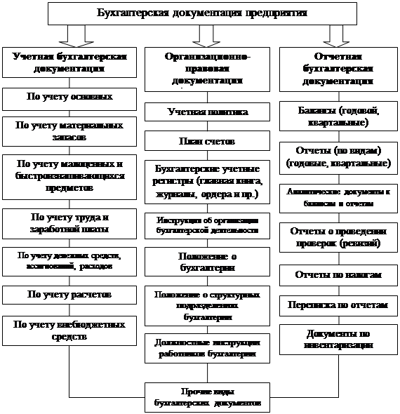 Реферат Конфиденциальное делопроизводство на примере ОАО Газпром   с указанием сроков их хранения В большинстве случаев разработка номенклатуры дел предприятия или сводной номенклатуры дел осуществляется на основе