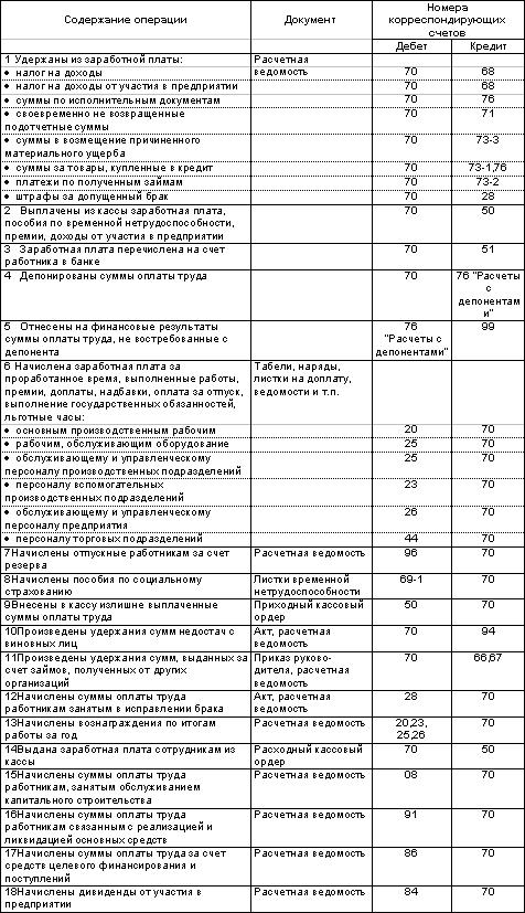 правила ведения активных и пассивных счетов проводки мам термобелье Janus