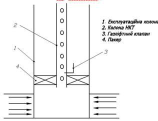 Переваги й недоліки газліфтного способу експлуатації