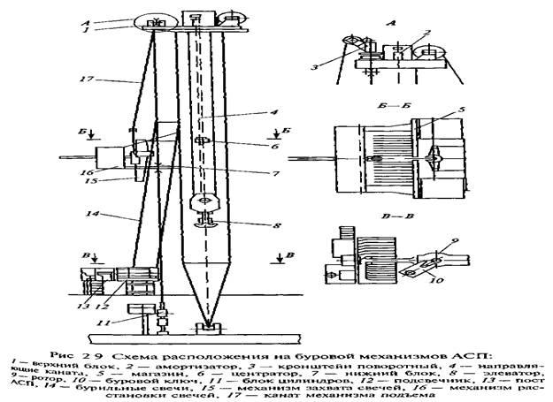 Оборудование для бурения реферат 1264
