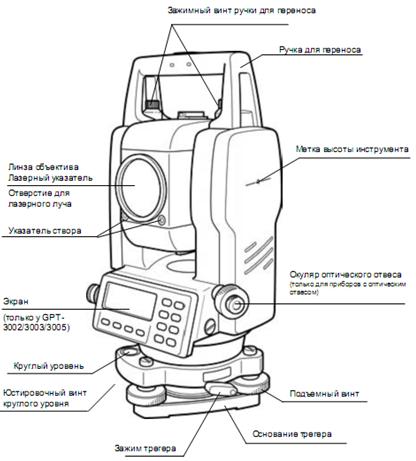 Реферат на тему геодезические приборы 5506