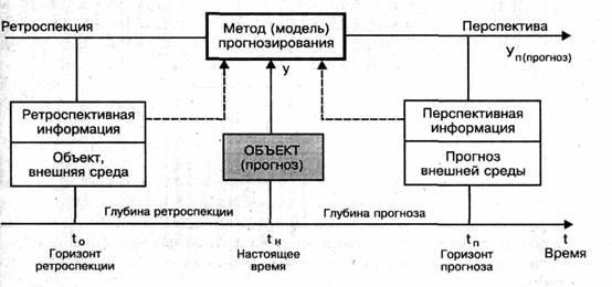 Реферат Определение спроса на грузовые перевозки и особенности их  На схеме условно показано что для получения прогноза ум какого либо параметра у объекта или процесса мы должны иметь определенную модель