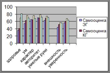 Реферат Особенности я концепции одиноких пожилых людей all   испытуемые обеих групп имеют низкий уровень самооценки по шкале здоровье а также снижение показателей по шкале внешность Пожилые люди КГ по