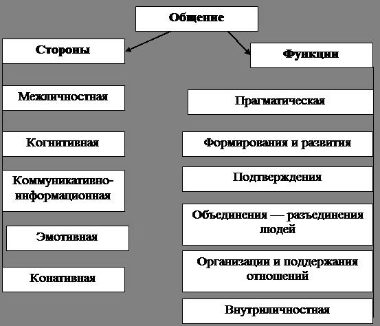 Общение и коммуникация доклад 5192