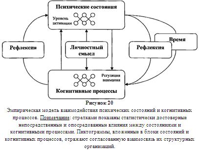 Методы исследования познавательных процессов реферат 2289