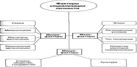 социализация личности и этапы её развития реферат