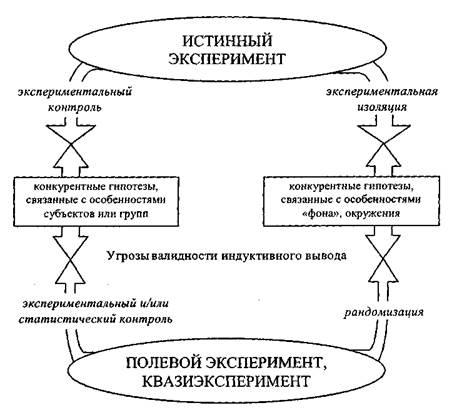 Реферат Определение и виды эксперимента all referats com Сайт  Типы экспериментов