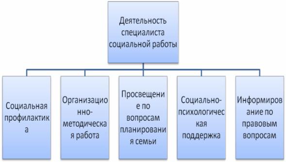 Должностная Инструкция Специалист По Соц.работе - фото 2