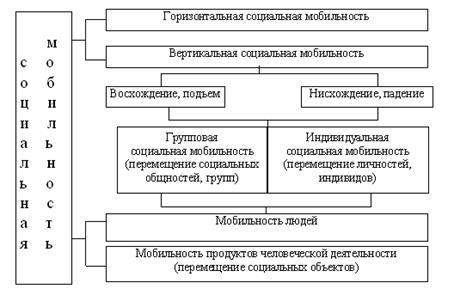Реферат Социальная мобильность понятие маргинальности личности  Основные формы социальной мобильности