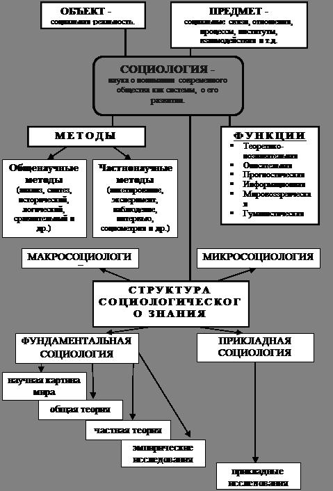 Реферат Социология как наука all referats com Сайт  Социология как наука 4
