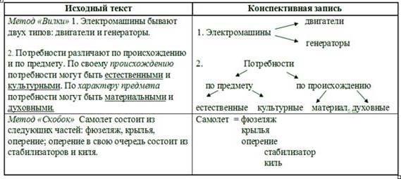 Реферат Конспект и его виды Особенности ведения конспектов all  9 Стрелочки будут показывать связи между идеями